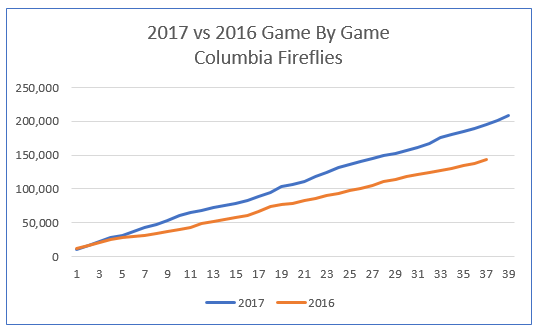 fireflies cumulative