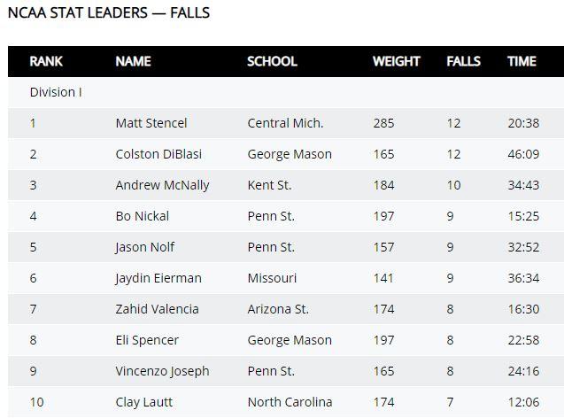 ncaa falls leaders